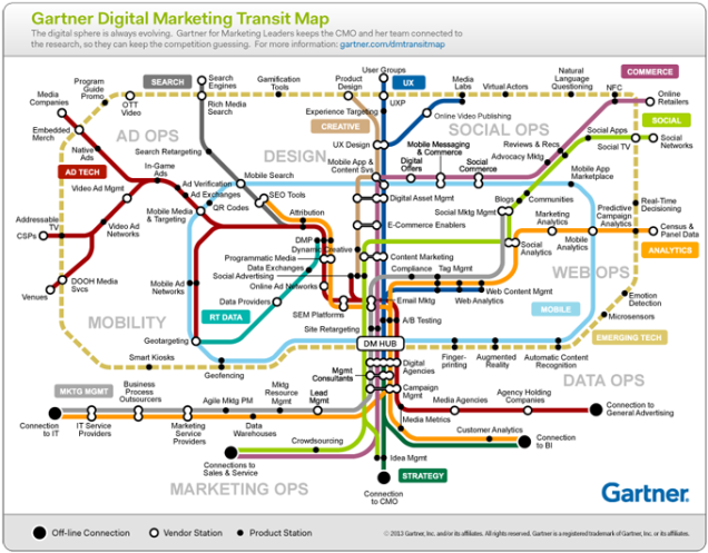 Gartner_DigitalMktgMap_680
