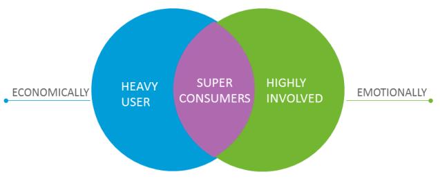 superConsumersDiagram