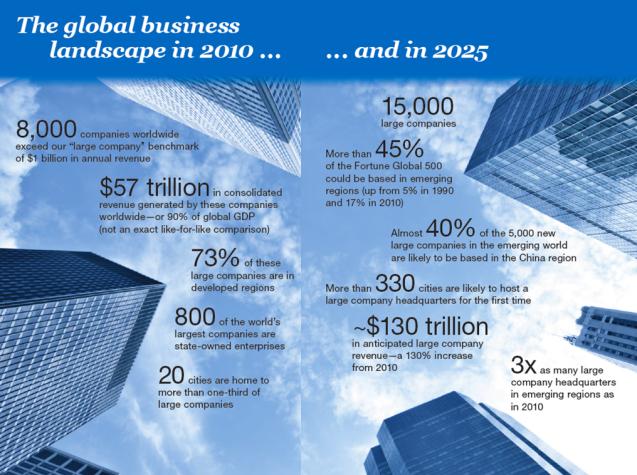 GlobalBusinessLandscape2010-2025
