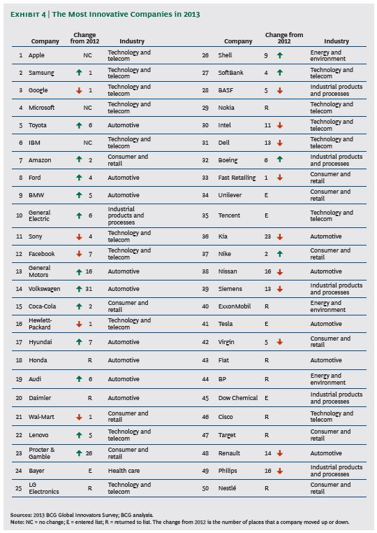 Most_Innovative_Companies_2013_exhibit_1
