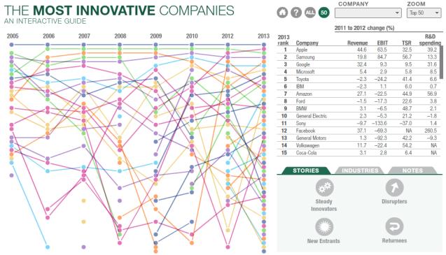 Most_Innovative_Companies_2013_exhibit_3
