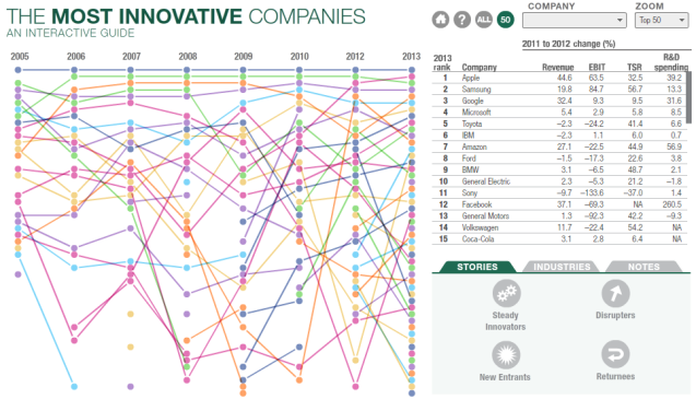 Most_Innovative_Companies_2013_exhibit_3