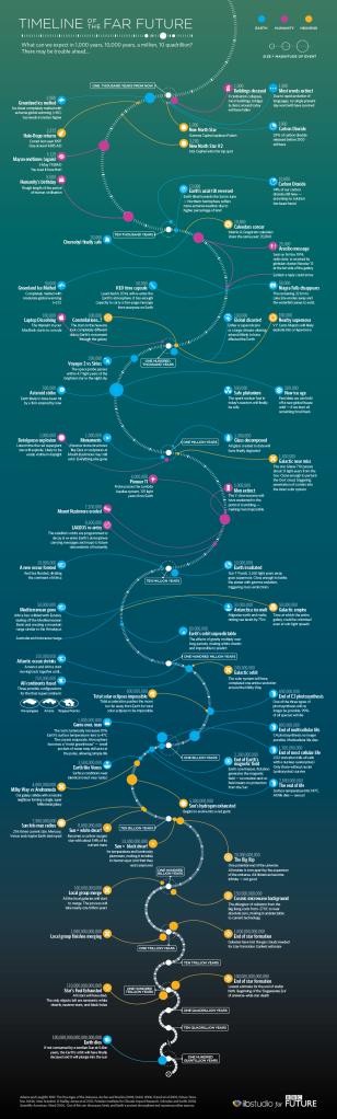 far-future-timeline