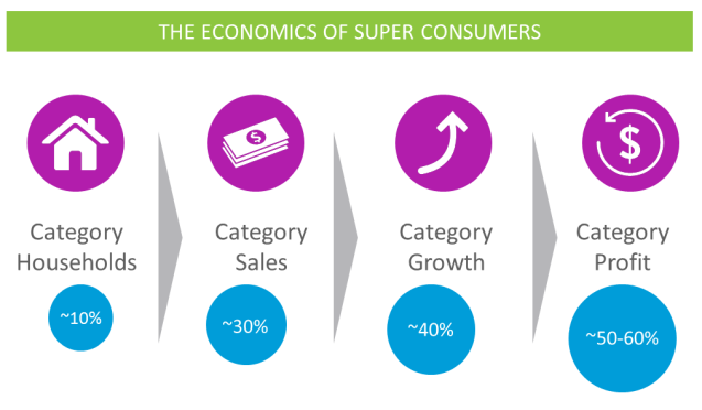 super_Consumers_Economics