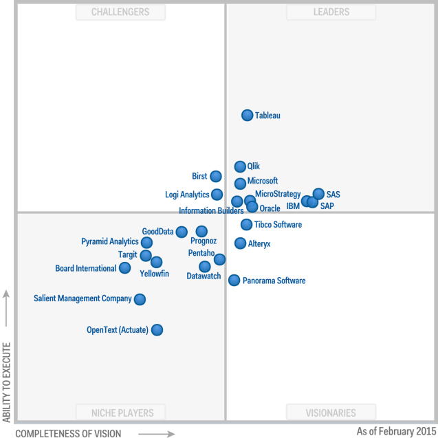 2015_Gartner_BI_quadrant
