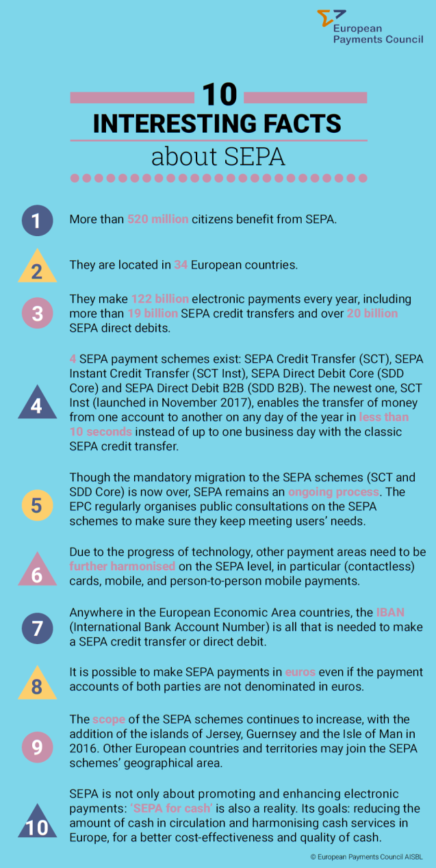 SEPA10facts